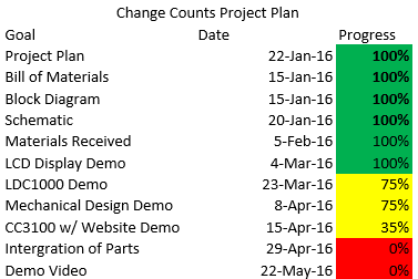 Change Counts Project Plan