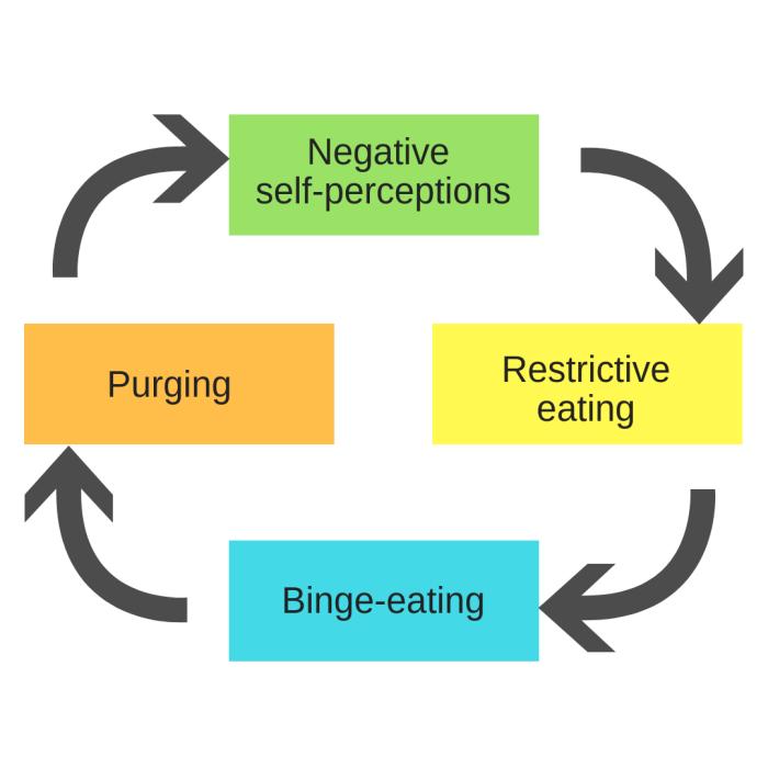 Negative self-perceptions