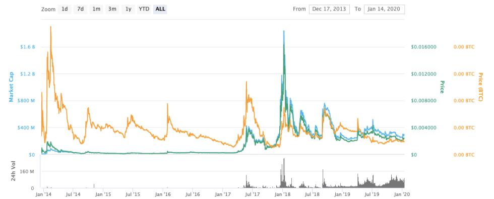 dogecoin price graph