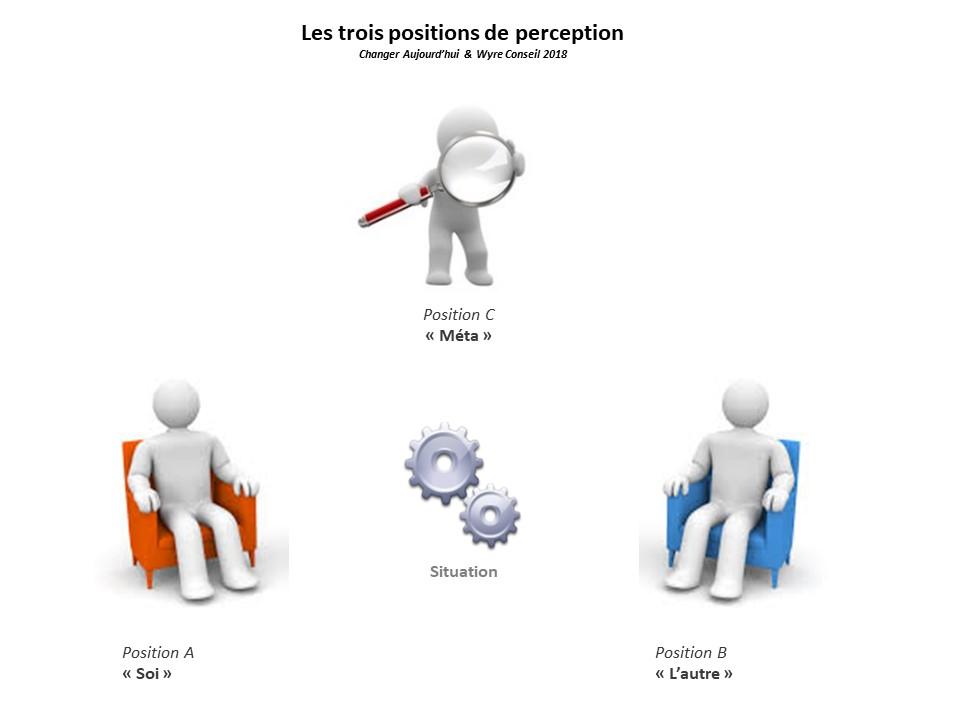 Positions de perception
