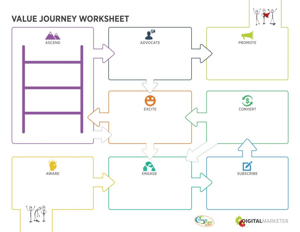 The Importance Of The Customer Value Journey