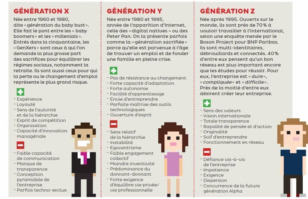Generation X Y Z