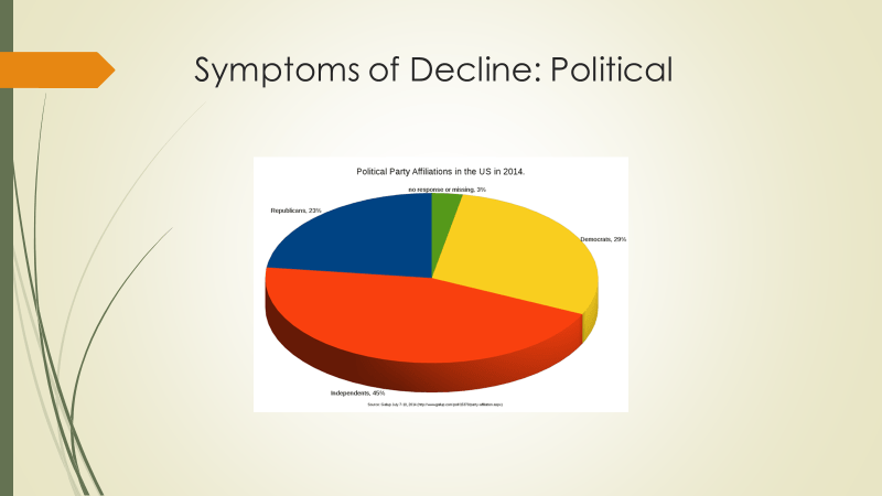 Pie Chart of Political Affiliations from 2014; Independnts 45%; Democrats 29%; Repbulicans 23%;No Response 3%.