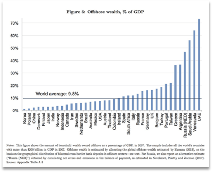 A graph showing offshore wealth as a percentage of GDP for various countries, ranging from 1% for Korea to 70% for the UAE.
