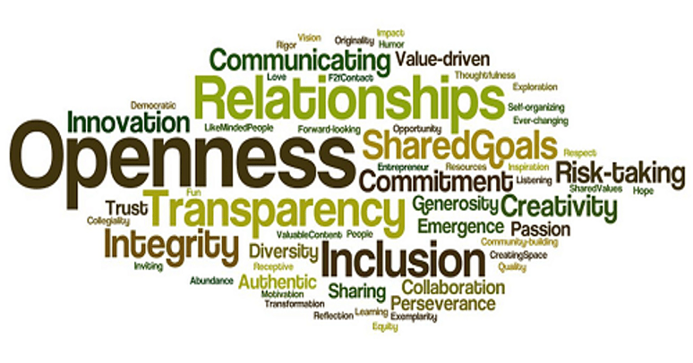 Innovation Word Cloud. Includes many words related to openness and collaboration