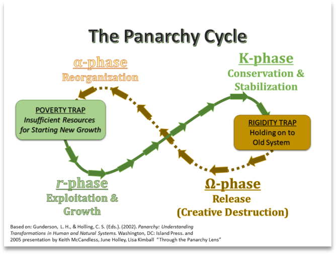 The Panarchy Cycle; alpha-phase: reorganization; K-phase: Conservation & Stabilization; Omega phase: Release (Creative Destruction); r-phase: Exploitation & Growth; Poverty Trap (between alpha-phase and r-phase) is Insufficient Resources for starting New Growth; Rigidity Trap (between K-Phase and Omega Phase) is Holding on to old systems.