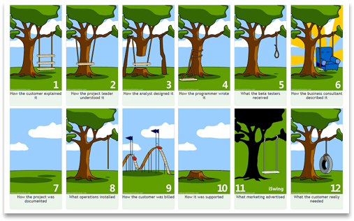 Famous cartoon of different stakeholder views of designing a tree swing. None of them except the customers original vision of a simple tree swing works as the customer intended