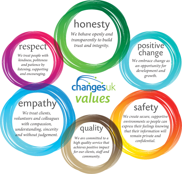 Our Values - Changes UK