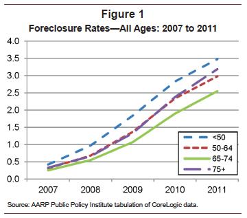 Foreclosure Crisis Hits Eldest Americans and Minorities hardest