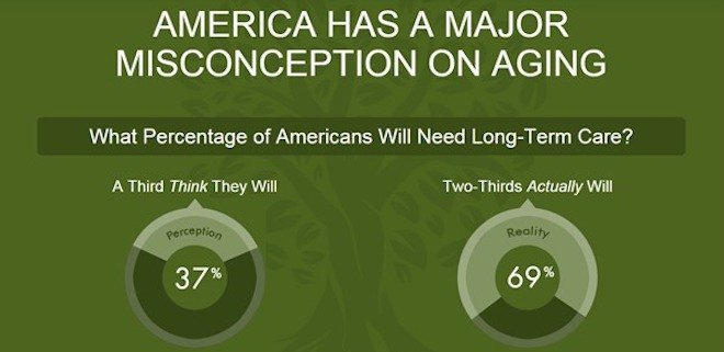 America Has a Major Misconception on Aging
