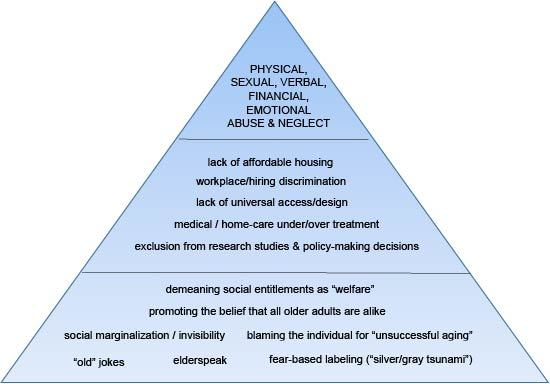 Pyramid describing elder abuse