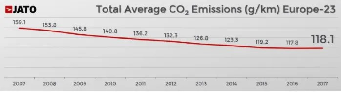 New car CO2 emissions rise in Europe