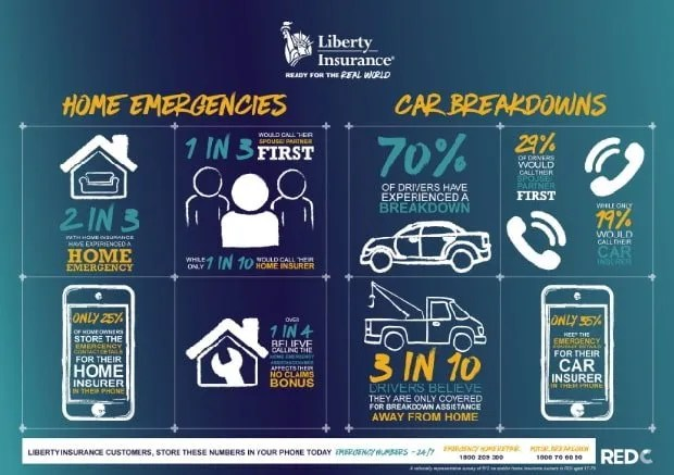 Liberty Insurance Infographic