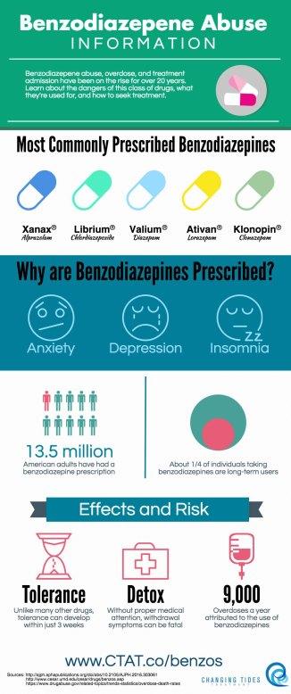 Benzodiazepines Infographic