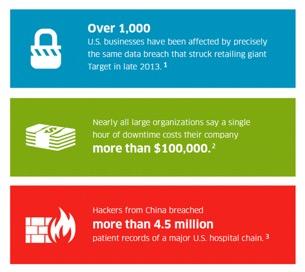 Infographic on data from Avnet