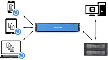 NAS Connector