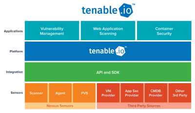 Tenable expands technology partner program around new Tenable io