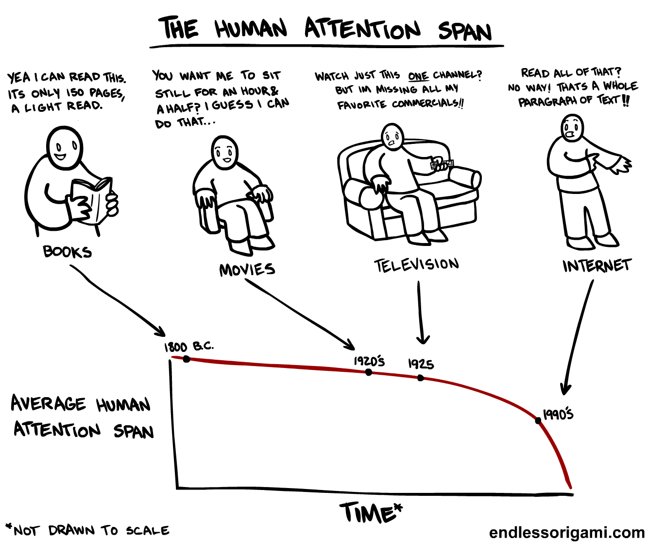 Attention Span Part Two