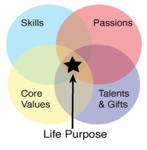 Erik on Life Purpose