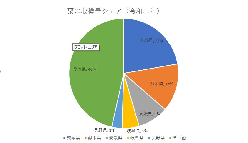 栗の収穫量シェア(令和二年)