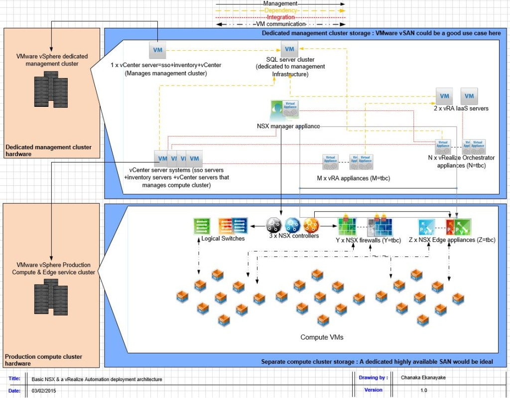 symantec endpoint protection architecture diagram obd0 to obd1 conversion harness wiring february 2015 chan 39s blog