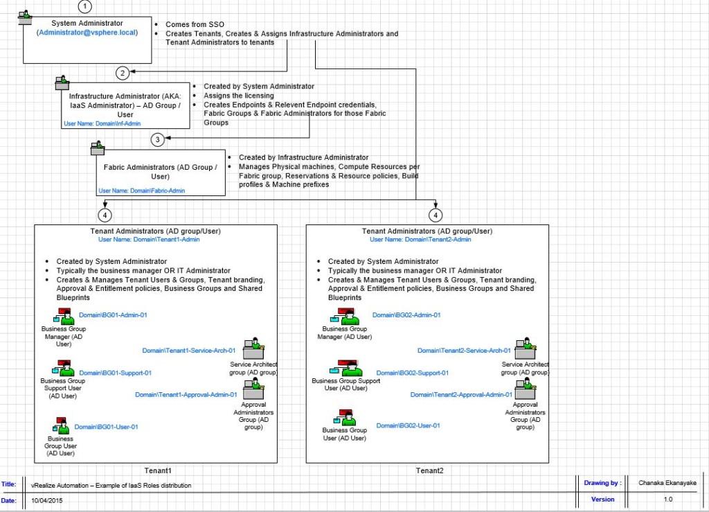 VMware vRealize Automation Part 6
