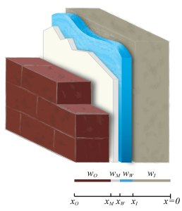 Overview of microporous evaporative cooling