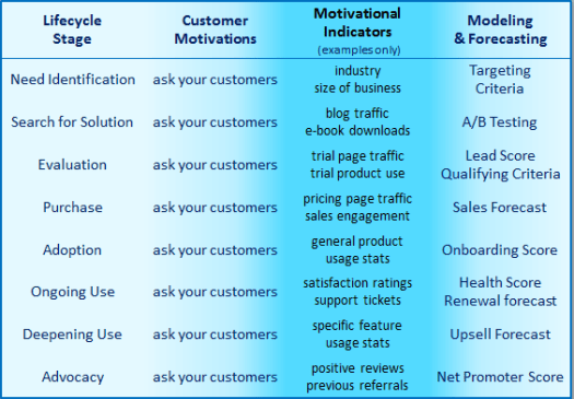 saas customer motivation