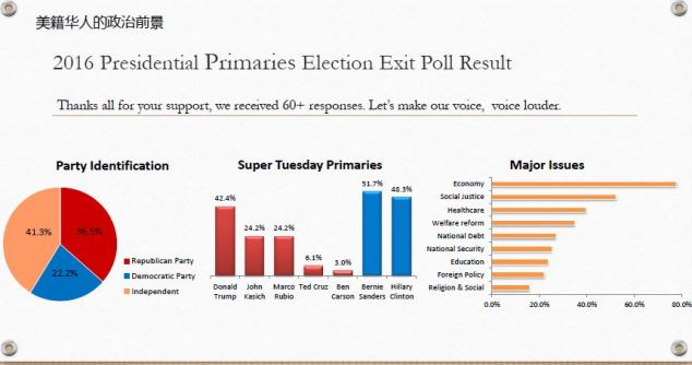 VA primary exit poll