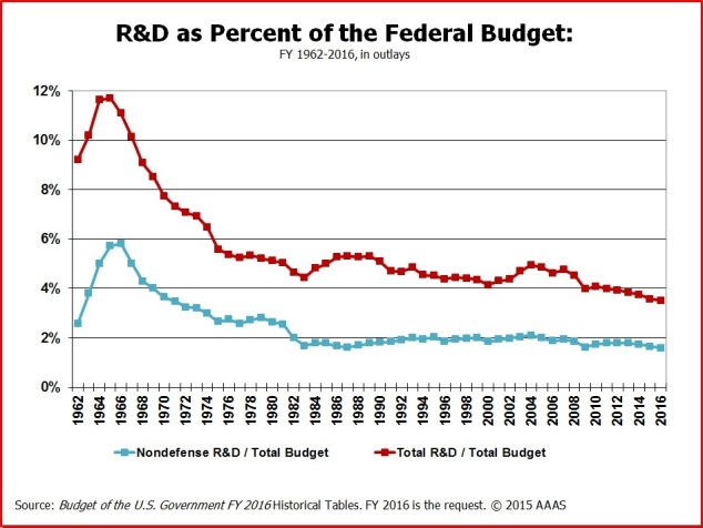 USA RD spending over years