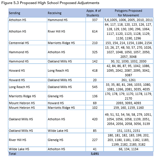 2018 HCPSS School Redistricting Figure 5-3