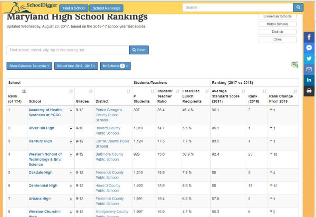 school digger high school ranking