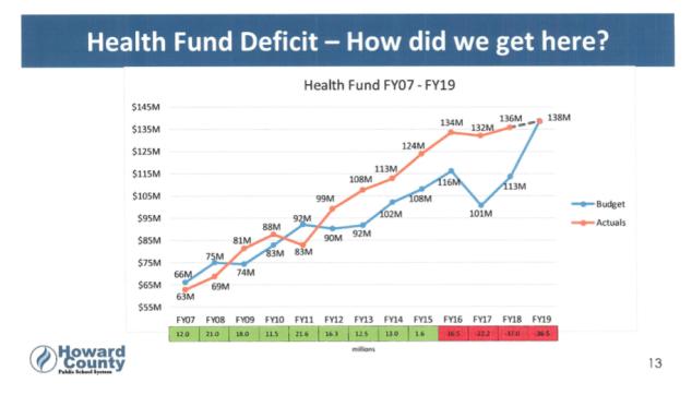 health fund deficit p4