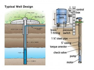 Home Well Design