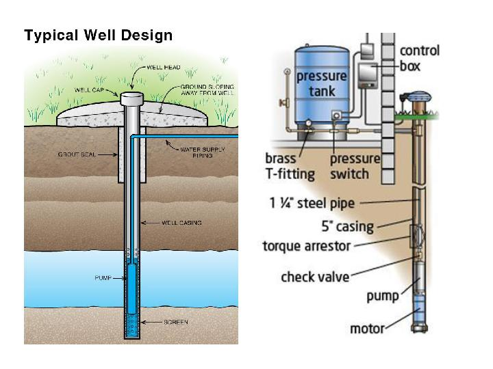 pressure tank setup diagram ignition switch panel wiring home well system great installation of diagrams click rh 28 schulverein eichwalde de residential water
