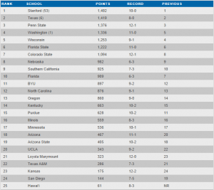 September 22, 2014 AVCA Poll - Click to Enlarge