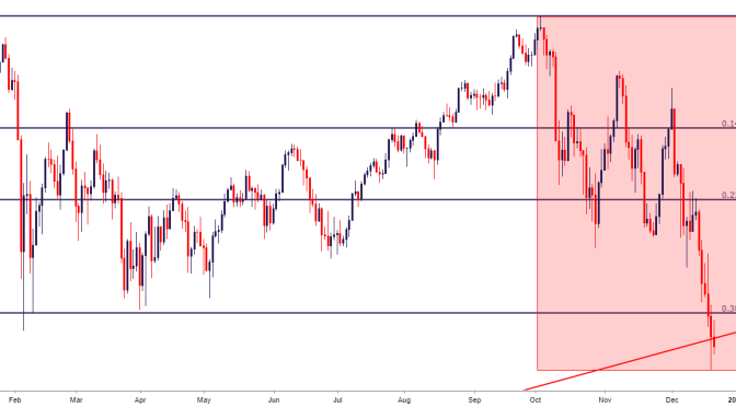 Dow Jones by the Presidents