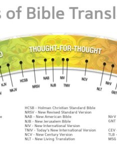 Comparison charts also bible translations  chapter ministries rh chapter min