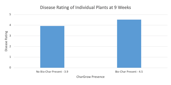 bar chart of plant disease measurement in hemp trial