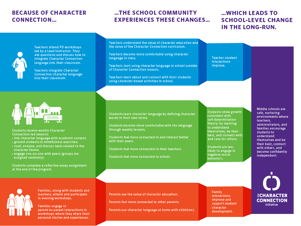 Theory Of Change The Character Connection Initiative