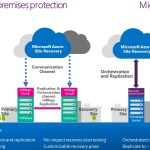 Microsoft Announced The General Availability For Azure Site Recovery #Azure #HyperV #MSCloud