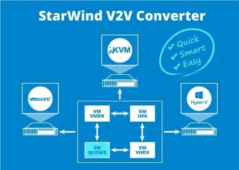 StarWind_V2V_Converter_NEW_July_2015