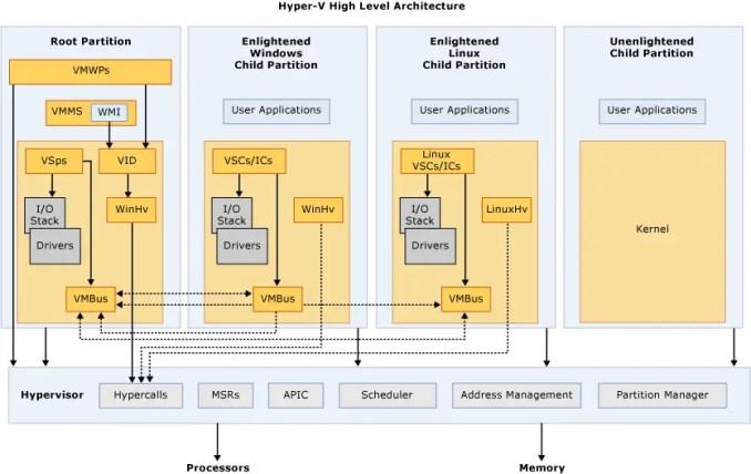 Hyper-V-High-Level-Architecture