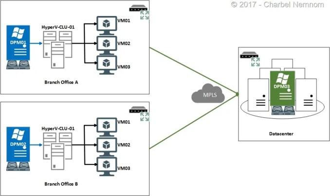 SCDPM2016-HyperV-Post09