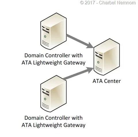 Uninstall-ATA-ServerCore-02