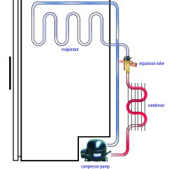 Ammonia Cooling System Diagram 7 Pin Flat Trailer Plug Wiring Basic Car Engine Parts And Functions