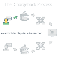 For Credit Card Transaction Process Flow Diagram Evinrude Ignition Switch Wiring The Chargeback Explained