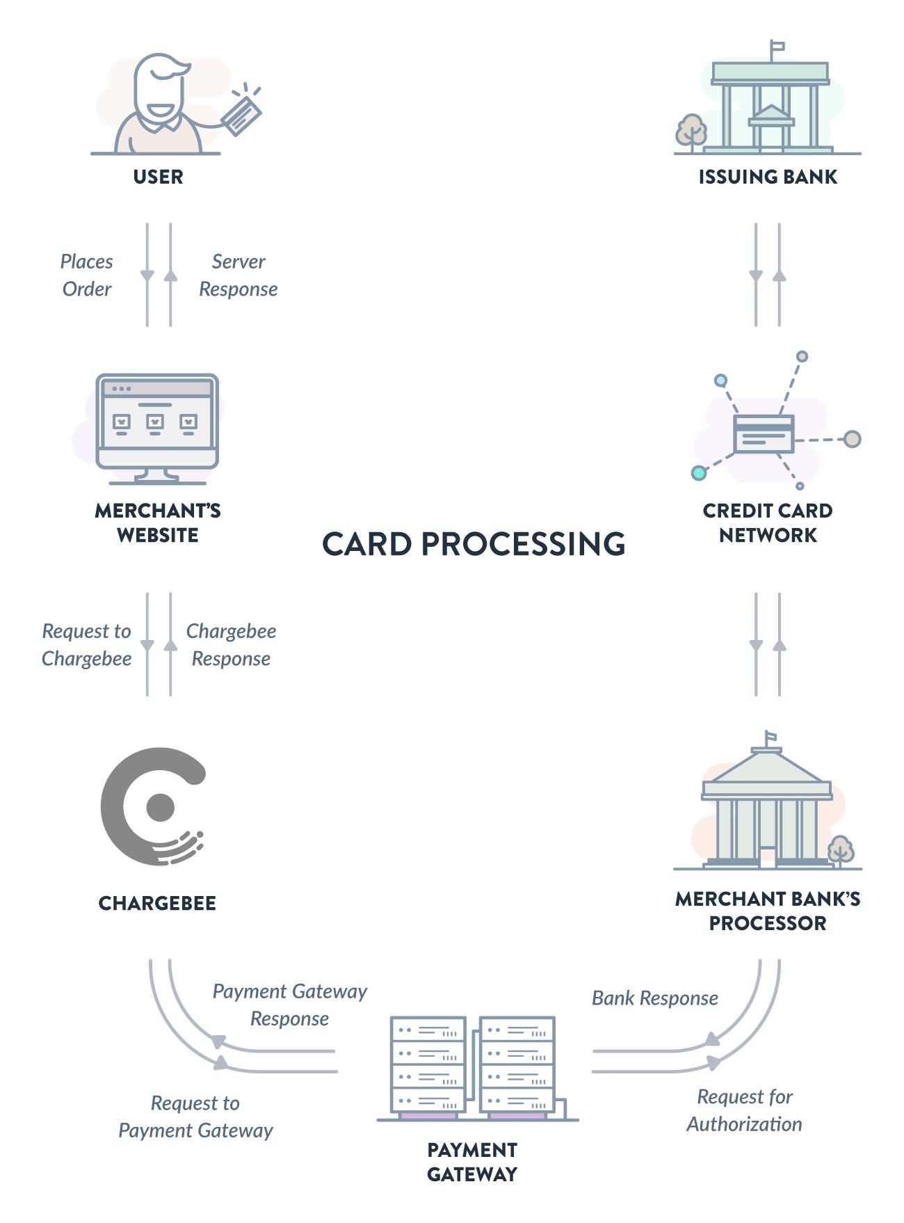 Amazon kredit karte mobile app