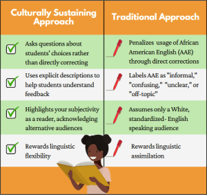 Culturally Sustaining Approach versus Traditional Approach Infographic