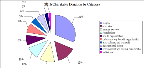 Charitable Donation by Category 2016 USA